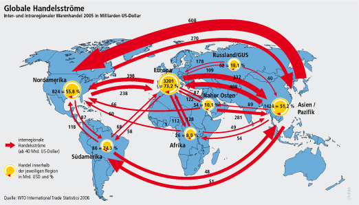 Globale Handelsströme
