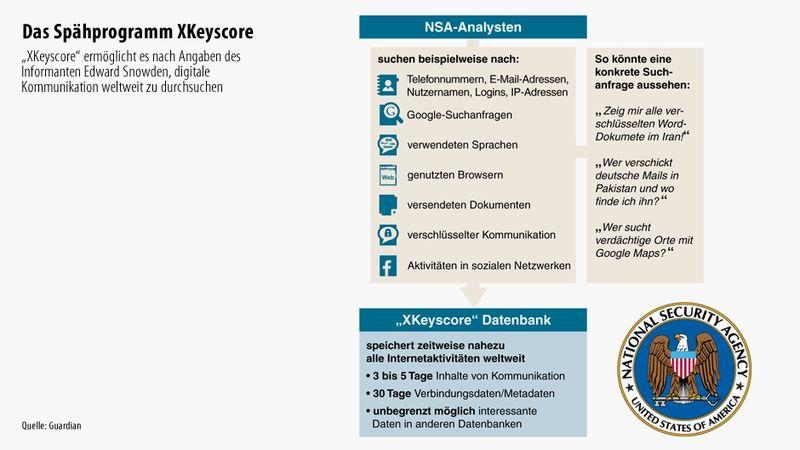 XKeyscore Datenbank